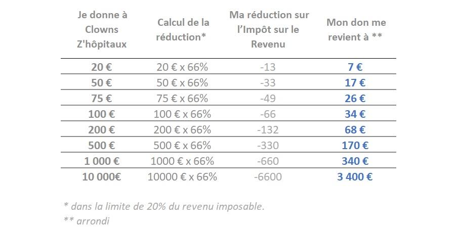 tableau équivalence réduction impôt suite à un don à une association