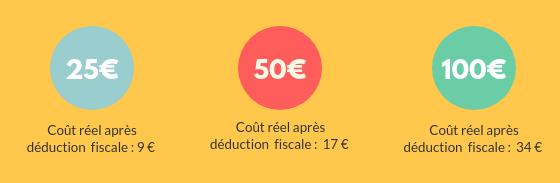montant-reduction-impot-don-association