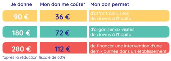 reduction-impots-entreprise-don-association