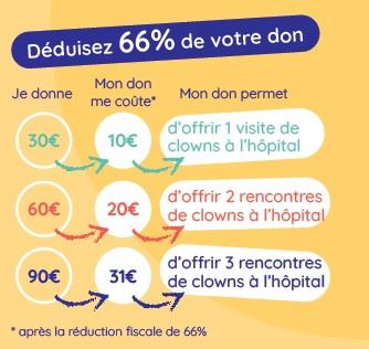 déduction fiscal de 66% de son don