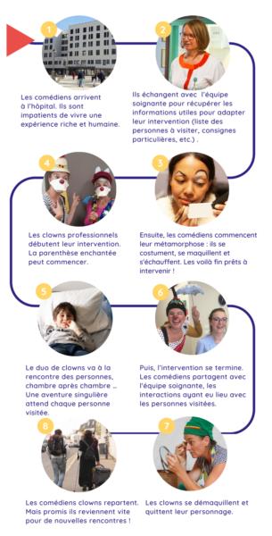 Les 8 étapes d'une visite de clown à l'hôpital-infographie